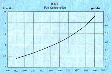 Yanmar fuel consumption curves